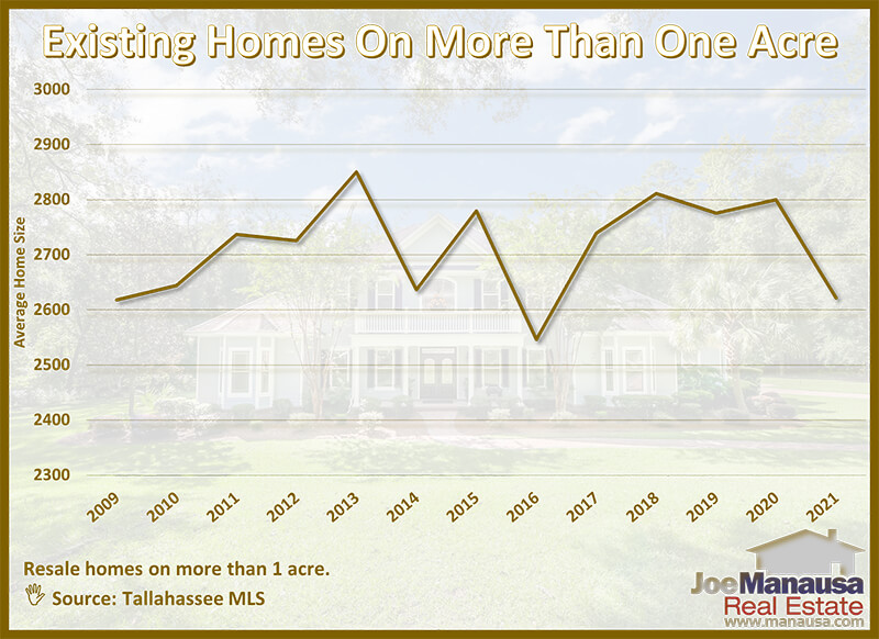 Graph shows the average size of homes on acreage each year