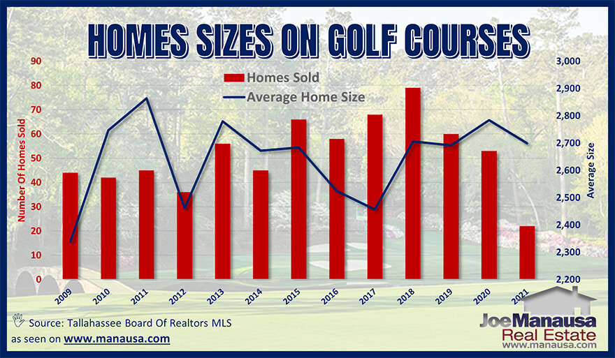 Average Tallahassee golf course home sizes April 2021