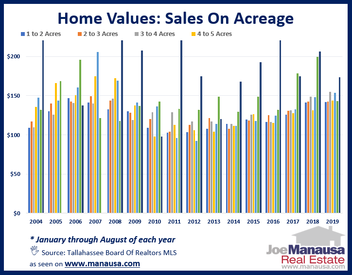 All homes on acreage sold and their average values by acreage size