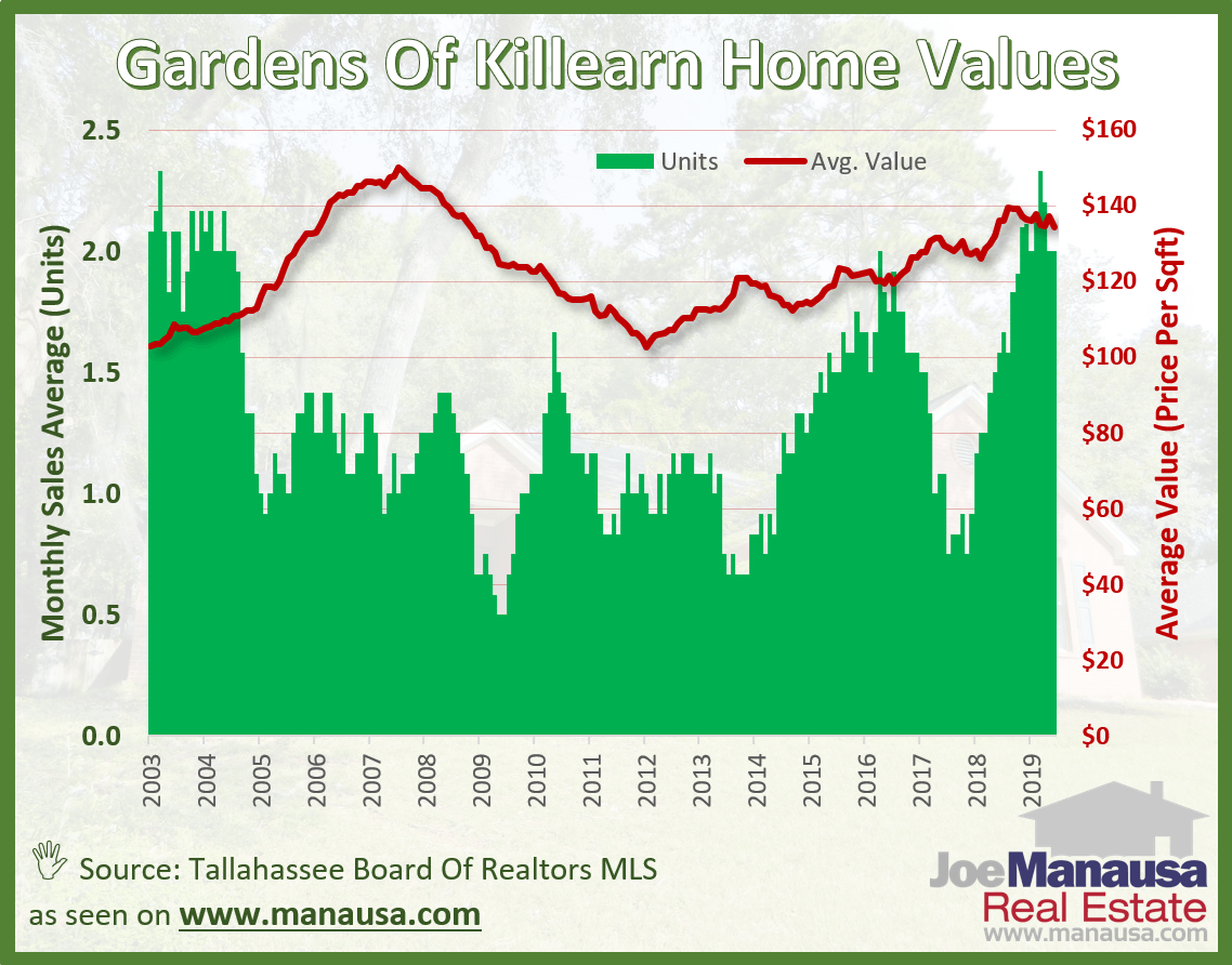 The average home value in the Gardens of Killearn over the past year has been $134 per square foot