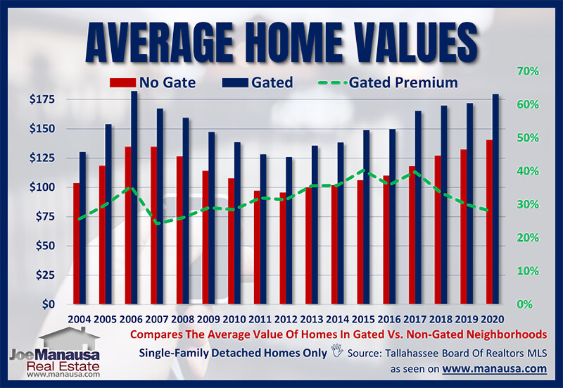 Average home value in a gated community in Tallahassee