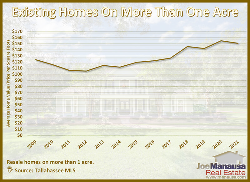 Graph shows the average value of homes on acreage each year