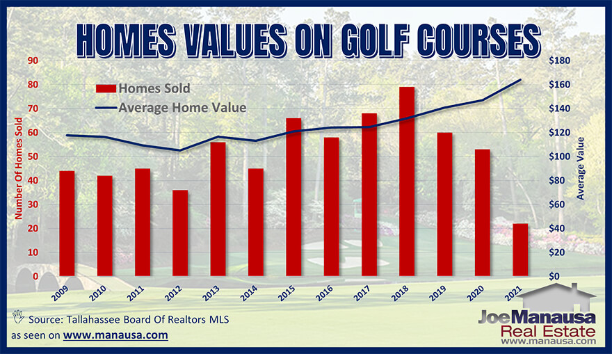 Average Tallahassee golf course home values April 2021
