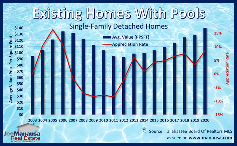 You can expect pool homes to cost at least a percent more each month that you wait