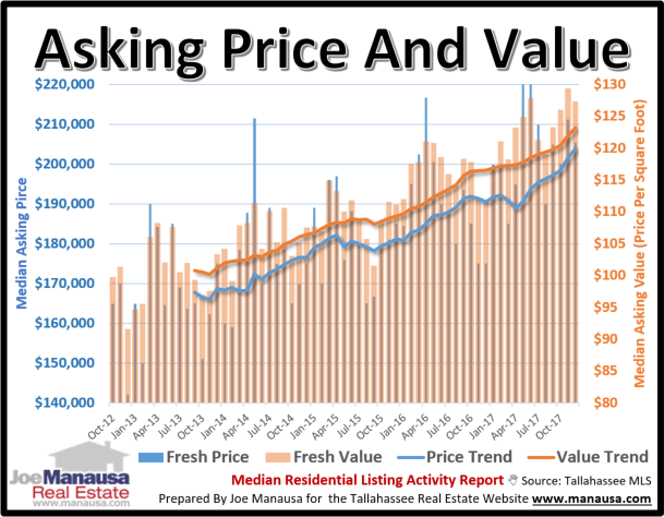Seller's asking price on homes for sale in Tallahassee is on the rise