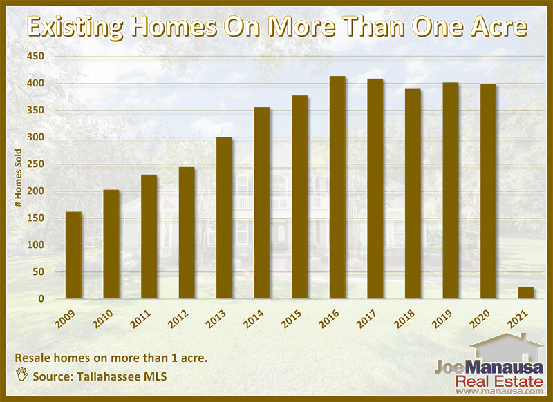 Graph showing the number of sales of homes on acreage each year