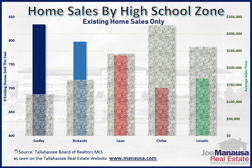 graph shows how the homes in each high school zone fared in 2018.