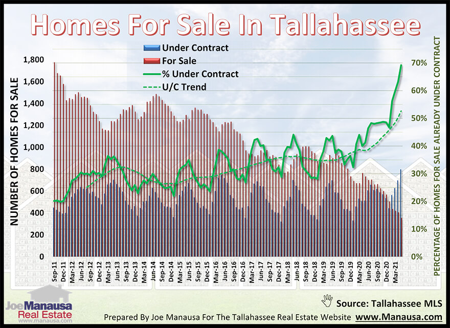 Graph of homes under contract versus all listed homes for sale