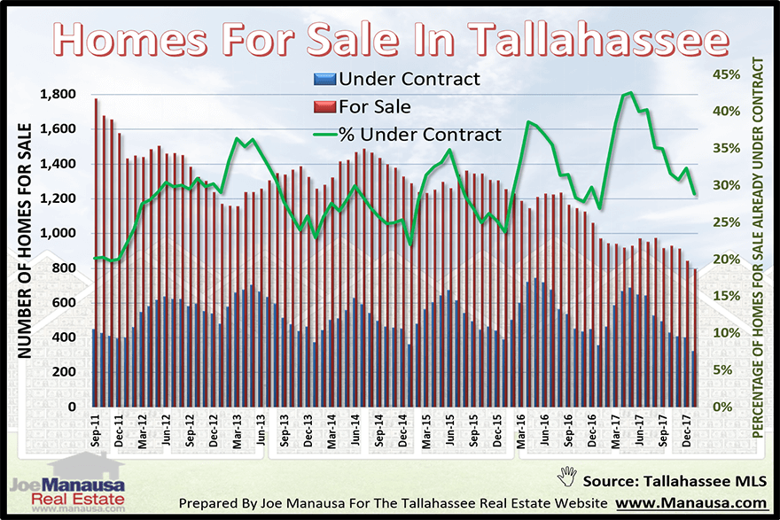 What You Should Know About The Current Offering Of Houses For Sale In Tallahassee