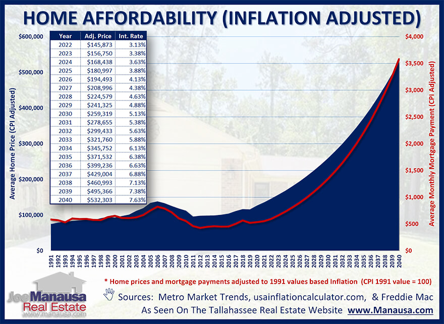 Home affordability forecast for 20 years