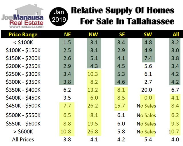 Table identifies the relative supply of homes for sale in Tallahassee, measured in months of supply
