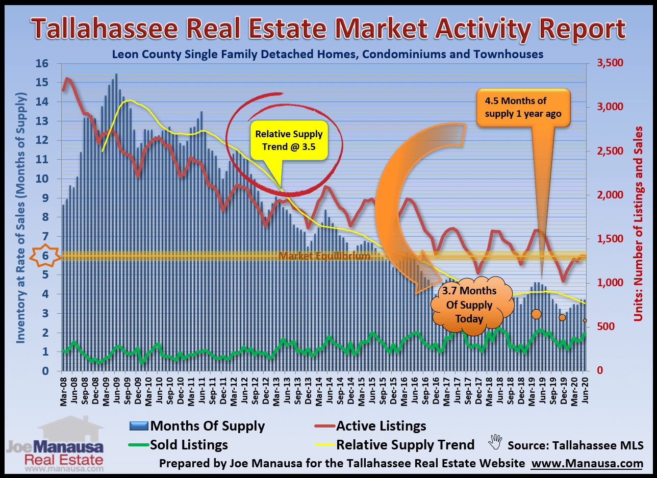 graph shows an overall view of housing market activity in Tallahassee over time