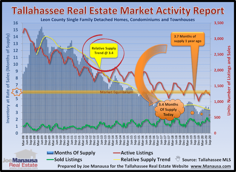 Housing Market Activity October 2020