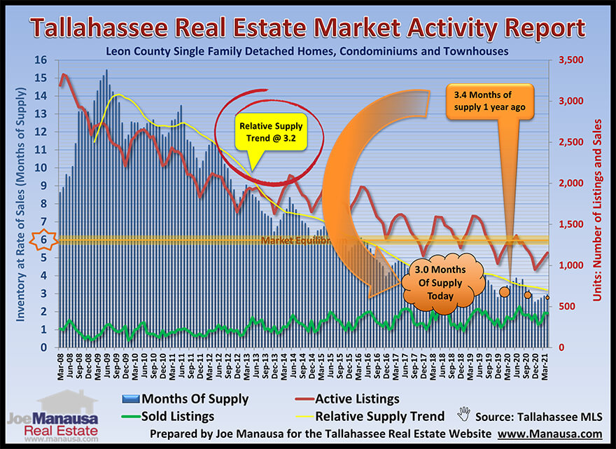 Graph shows the supply and demand for homes in Tallahassee through April 2021