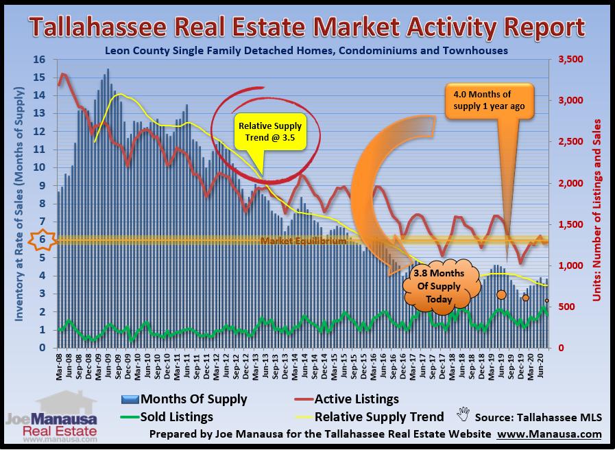 Housing Market Activity September 2020