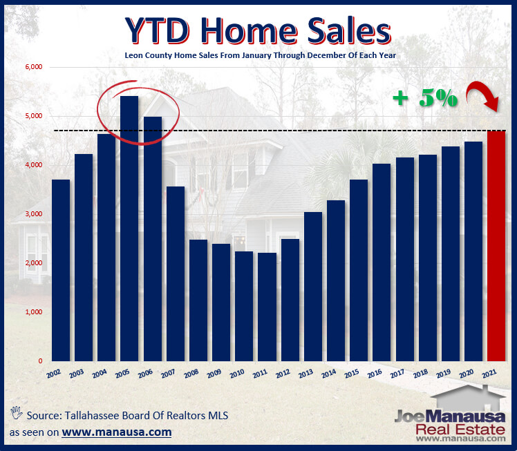 This graph shows my forecast for home sales in the Tallahassee real estate market in 2021