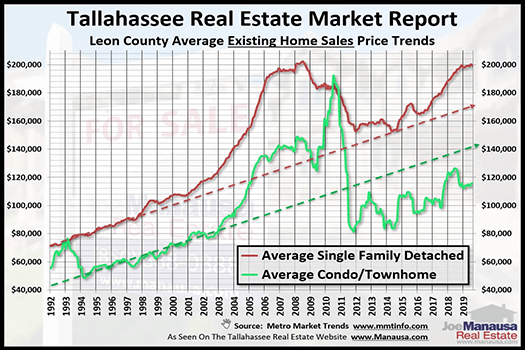 Can we use home prices from the past to anticipate future home prices?