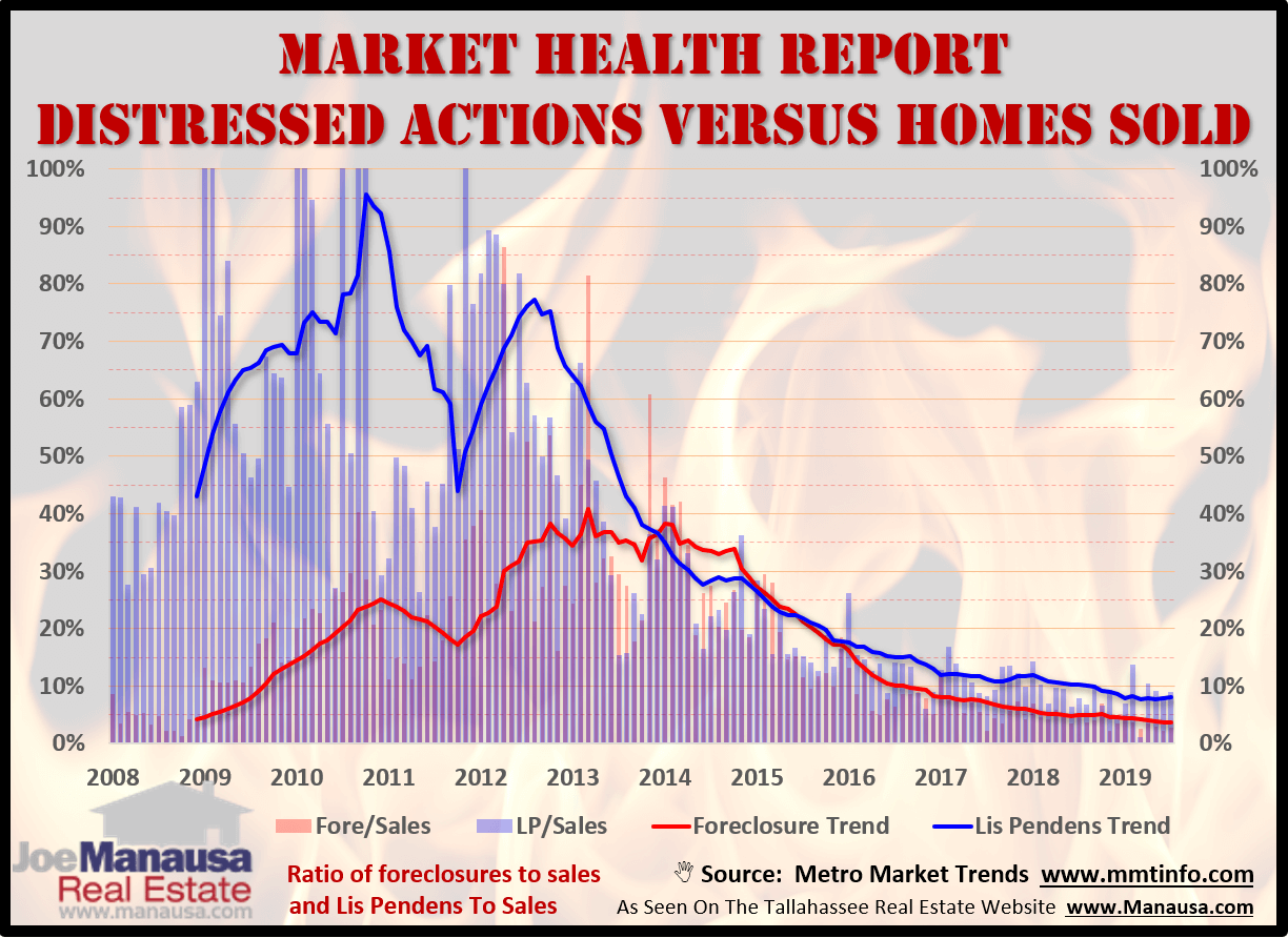 The health of the housing market can be seen by looking at recent foreclosure activity