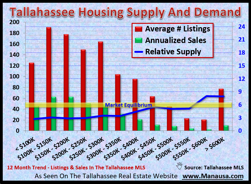 Tallahassee Housing Supply And Demand September 2020