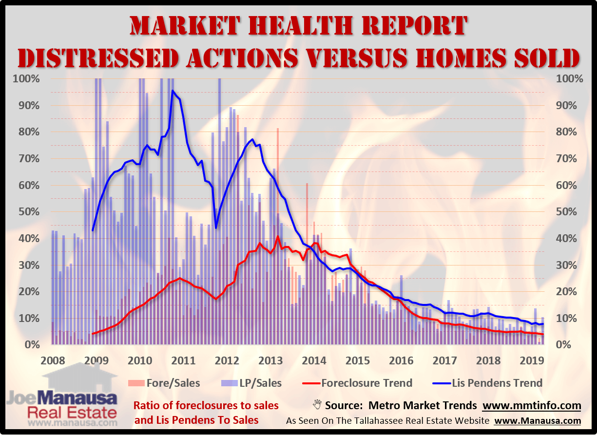 Housing market health measured by the comparison of distressed activities to all home sales
