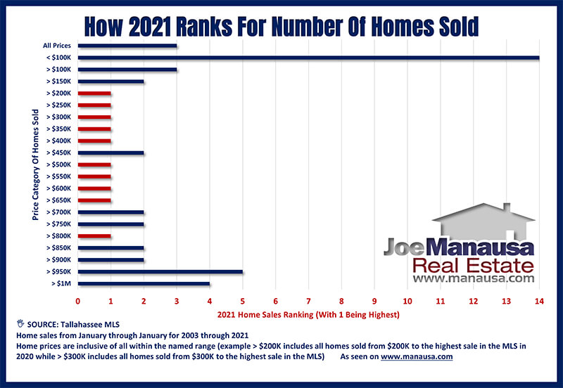 How 2020 Ranked For Home Sales By Price Range