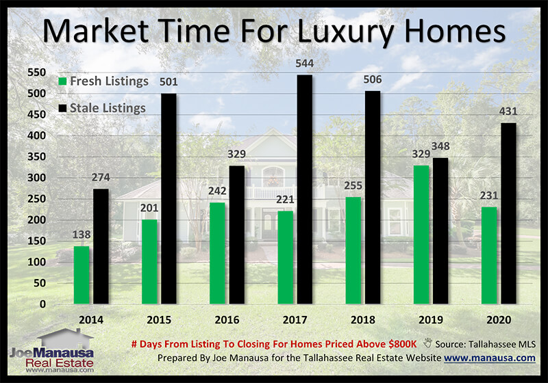 Accurate market time analysis for luxury homes January 2021
