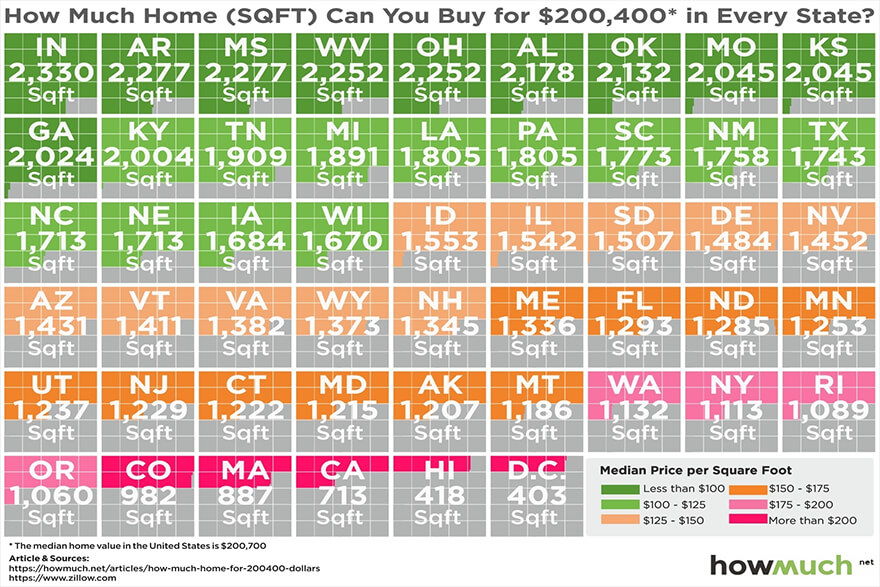 How Much Home Can You Buy In Each State?