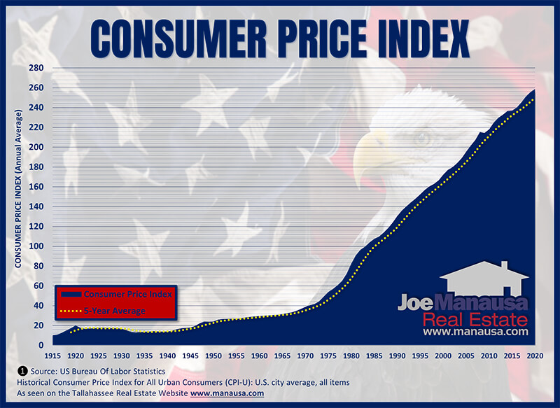The past 100 years of the consumer price index