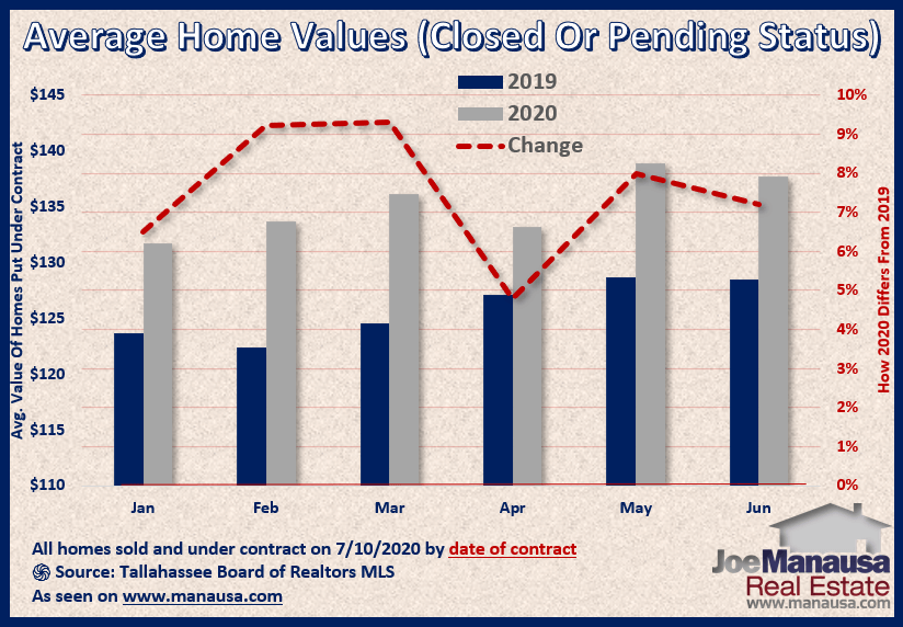 Graph shows the value of homes sold and under-contract July 2020