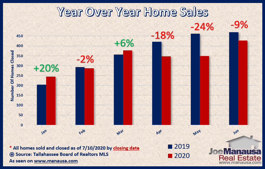 Year over year home sales do not follow pattern set in the pending home sales report July 2020