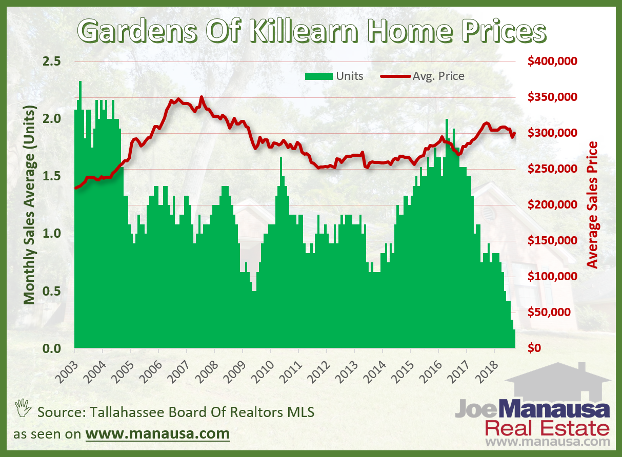 The average home price in the Gardens of Killearn over the past year has been $305,000, but you can expect this to begin moving higher to keep up with what we are seeing in other similar NE Tallahassee neighborhoods
