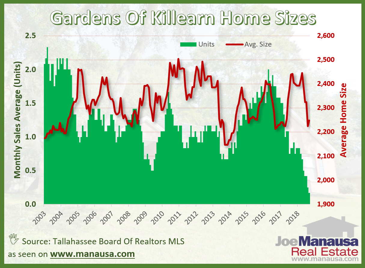 The average size of homes sold in the Gardens of Killearn over the past year has been 2,363 square feet