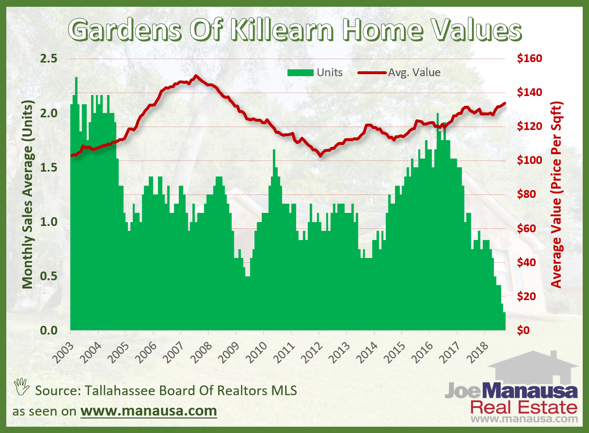 Average home values in the Gardens of Killearn have established a new nine year high at $130 per square foot