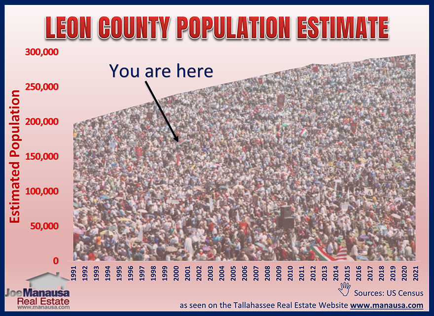 Graph of Leon County population growth over the years