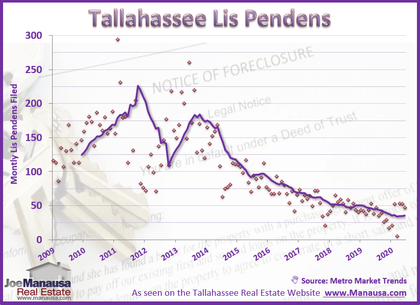 This graph shows us the lis pendens filed in Tallahassee for the past twelve years