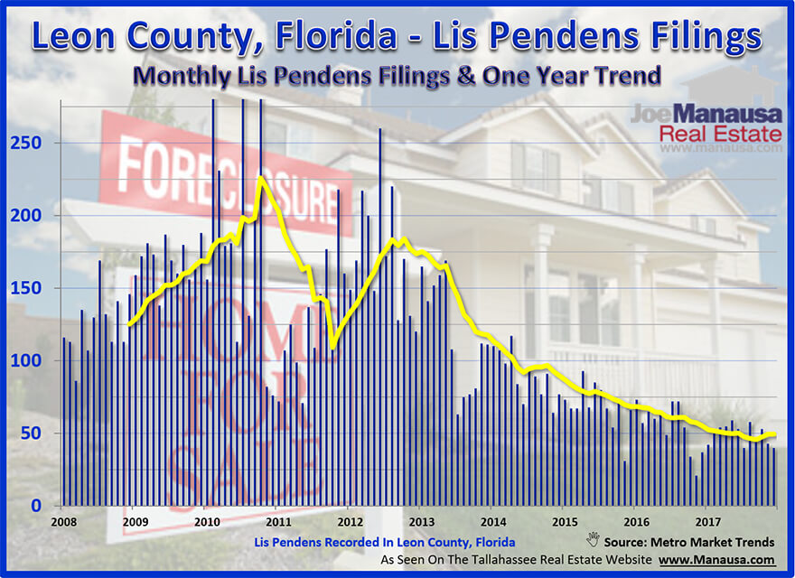 Lis Pendens Filings In Leon County, Florida