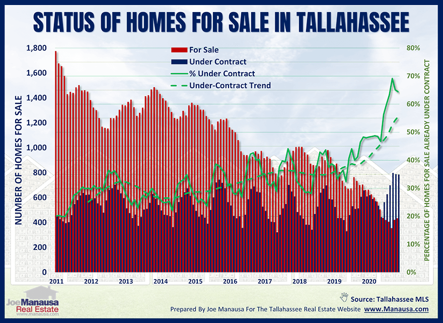 Status Of Current Home Listings July 2021