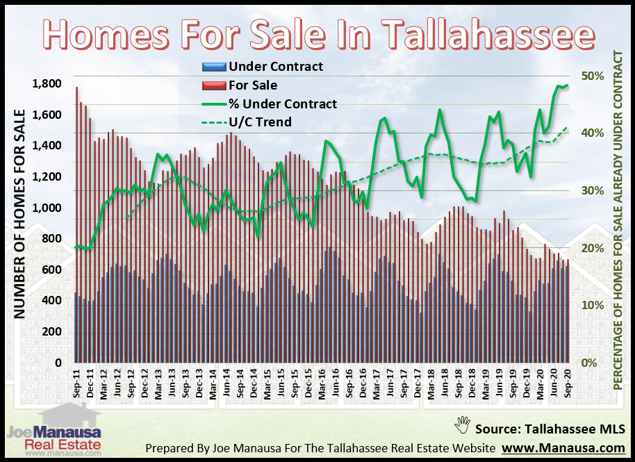 Homes Already Under Contract With Buyers September 2020
