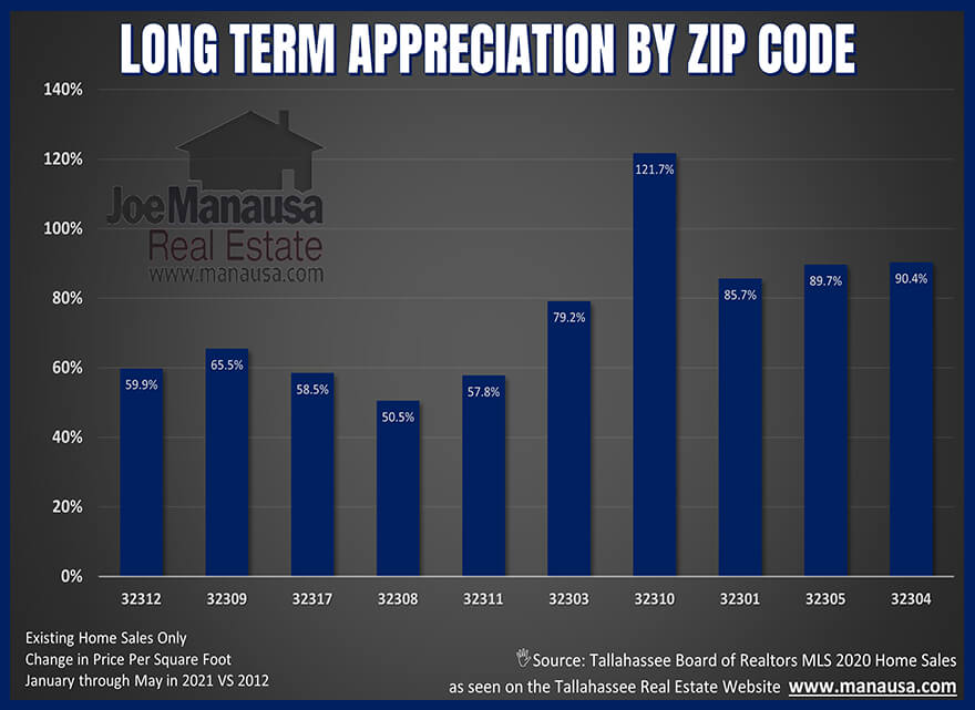 Graph of real estate appreciation by zip code since the market bottomed in 2012
