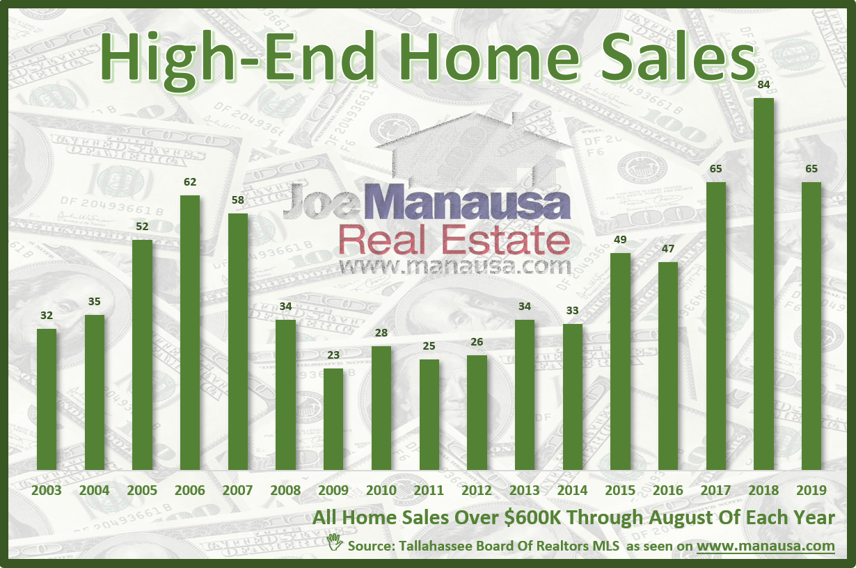 August 2019 report on luxury home sales in Tallahassee