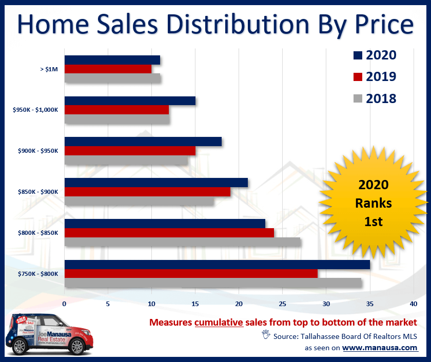 Luxury Home Sales Distribution By Price In Tallahassee
