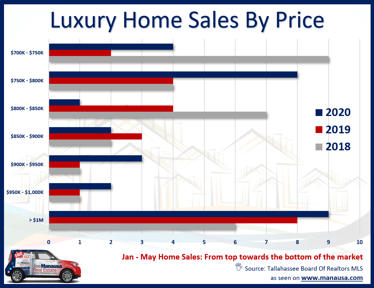 The number of luxury homes sold in 2020 is actually 19% than during the same periods in 2019 and 2018.