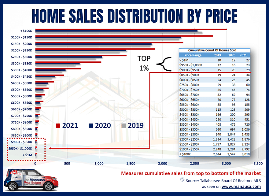 Million dollar homes are selling better than ever in Tallahassee