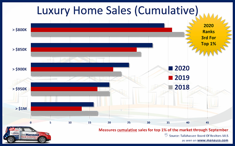 Cumulative view of luxury home sales in Tallahassee