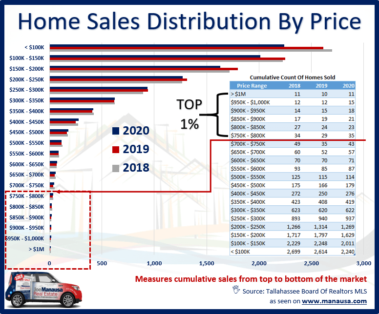 Home Sales Distribution By Price In Tallahassee