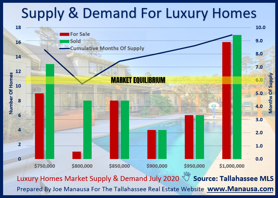 Tallahassee Luxury Homes Supply And Demand July 2020