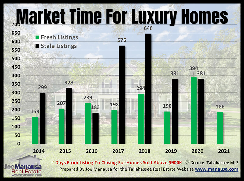 Accurate market time analysis for luxury homes February 2021