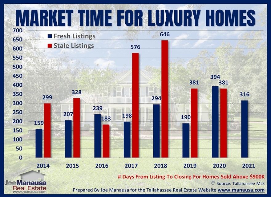 Accurate market time analysis for luxury homes July 2021
