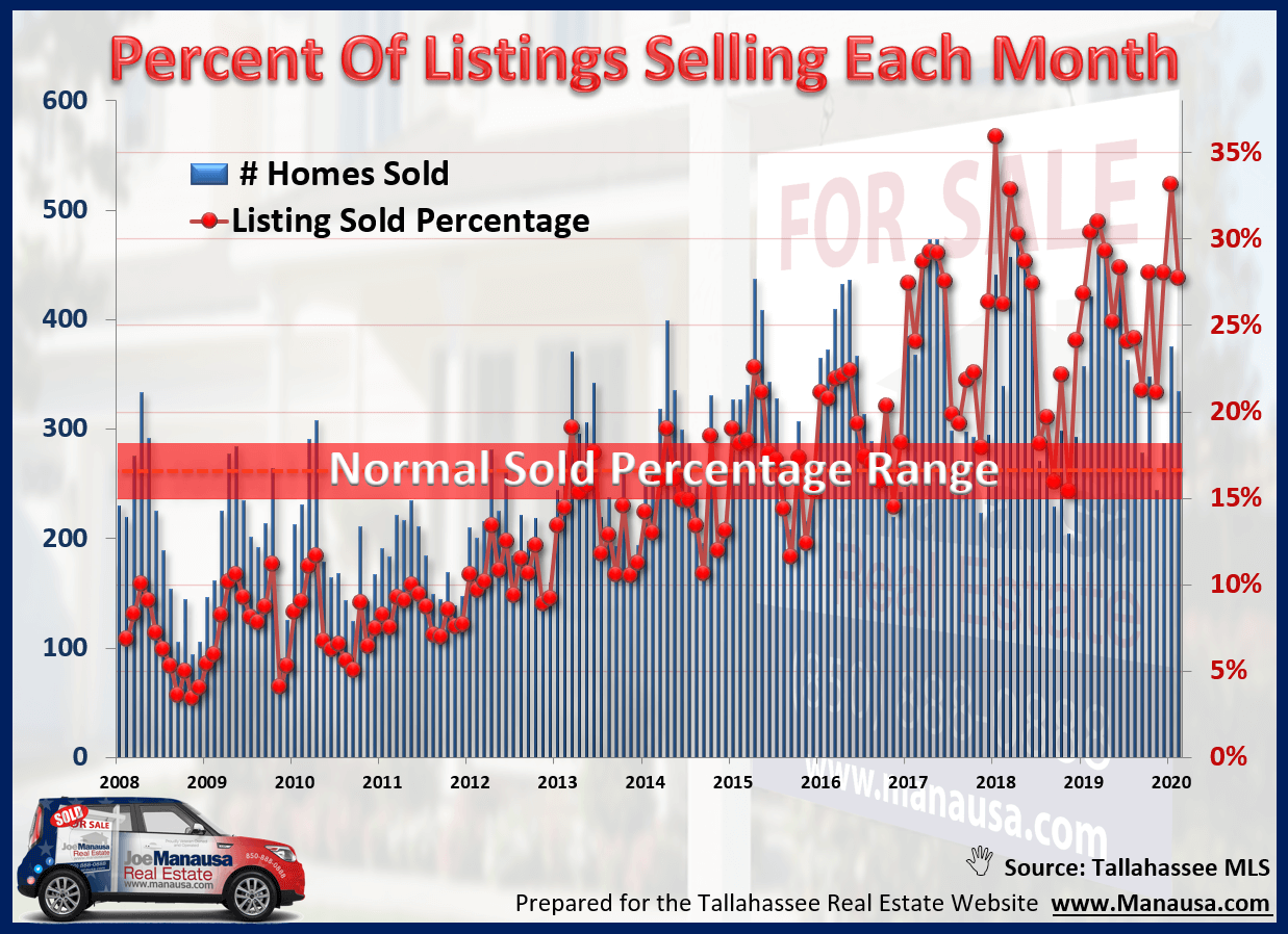 What percent of homes for sale were sold last month