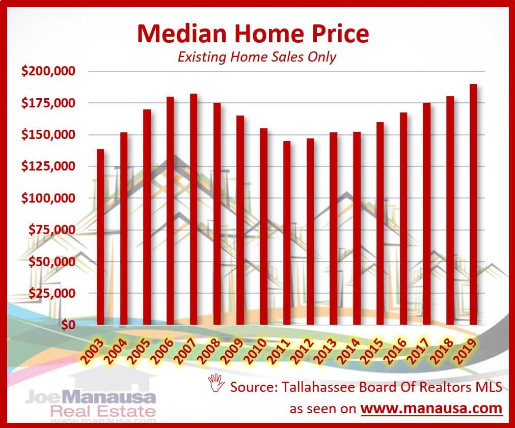 Graph of the median existing home price in Tallahassee
